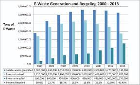E Waste In Landfills Electronics Takeback Coalition