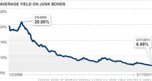 Junk Bonds Still A Good Bet Feb 18 2011