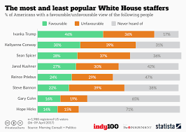 Chart The Most And Least Popular White House Staffers