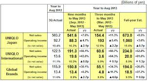 Results Summary For The Nine Months To May 2013 Fast
