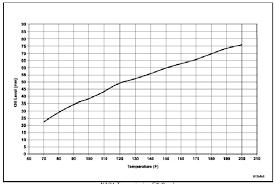 62te Transmission Fluid Level Chart Www Bedowntowndaytona Com