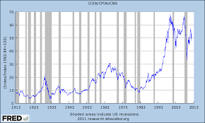 Dow Jones Historical Chart Inflation Adjusted The Dow Adjusted For Inflation Crossing Wall Street