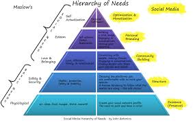 Blank Maslow Hierarchy Needs Chart How Maslows Famous Hierarchy Of Needs Explains Human