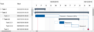 Gantt Chart Hyper Library For Html5 And Javascript Dlhsoft