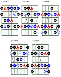 Guitar Caged System Chart Lesson Unlock The Fretboard With The Caged System