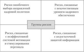 Риски в системе управления персоналом Управление персоналом Основные группы рисков в управлении персоналом