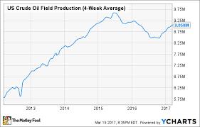 U S Oil Production Is Soaring Again The Motley Fool