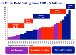 National Debt By President Chart History Of United States Debt Ceiling Wikipedia