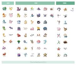 What Can You Get From Eggs In Pokemon Go Chart Farfetchd Tauros Kangaskhan Mr Mine Not Available In