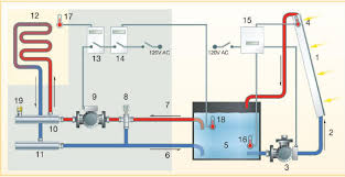 solar house heating system control diagram this controls diagram is from the mother earth news article on the system