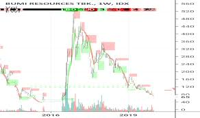 Chart Idx Bumi Stock Price And Chart Idx Bumi Tradingview