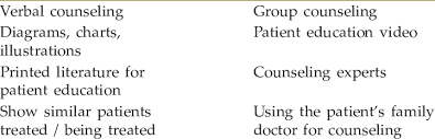 Methods Of Counseling Download Table