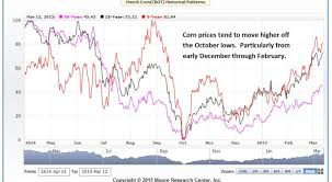 Corn Seasonal Chart Decarley Trading Corn Seasonal Tendencies Are Bullish