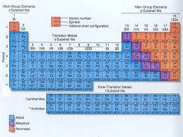 Modern Periodic Table. What's in the box?  What does the 1 stand ...