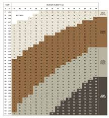 Temperature Humidity Chart Index Veterinary Handbook For Cattle Sheep And Goats Content