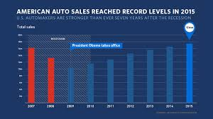 Chart Of The Week American Auto Industry Is Stronger Than
