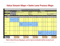 Value Stream Maps Swim Lane Process Maps Current State Metrics Base