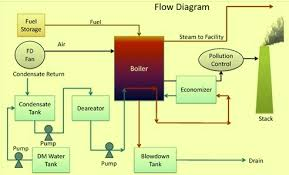 similiar natural circulation inside water tube boiler diagram keywords schematic diagram components get image about wiring diagram