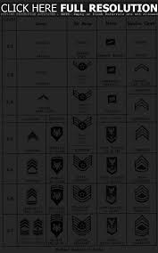 Af Pay Grade Chart 2 Military Officer Pay Grade And Ranks Comparison Chart