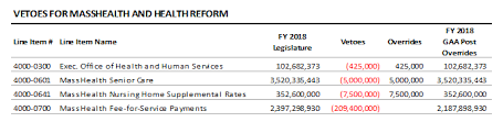 The State Budget For Fy 2018 Including Veto Overrides