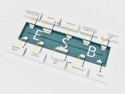 Enterprise Service Bus Bei Komplexen System Architekturen