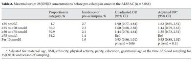 Preeclampsia Protein Levels Chart Preeclampsia Rate Cut In Half By High Level Of Vitamin D