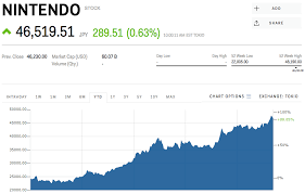 Stock Nintendo Stock Price Today Markets Insider