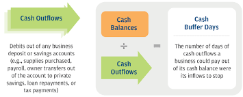 What Is Cash Outflows Cash Flows Balances And Buffer Days Jpmorgan Chase Institute