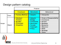 What Is Design Pattern Fascinating Software Design Patterns Thevillasco