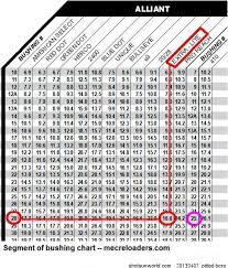 Mec Jr Bushing Chart 43 Circumstantial Mec Jr Bushing Chart