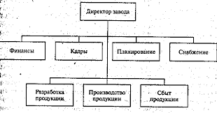 Реферат Типы организаций com Банк рефератов  Типы организаций
