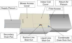Air Conditioning Plenum Design Hvac Design Plenum Hvac Design