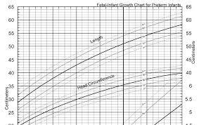 Welsh Family Blog The Preterm Growth Chart