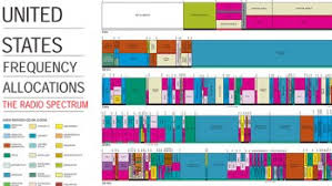 Frequency Spectrum Chart The Wireless Spectrum Crunch Illustrated Extremetech