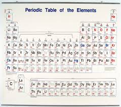 Periodic Table Charge Chart Details About Periodic Table Of The Elements Wall Chart