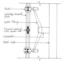 image result for curtain wall hybrid spider system