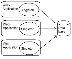 Singleton Pattern Magnificent Design Patterns What Is So Bad About Singletons Stack Overflow
