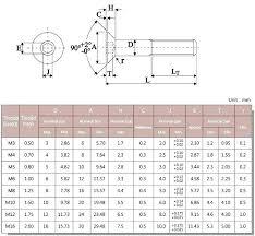 Metric Torque Conversion Chart Torque Specs For Socket Head Cap Screws Metric Socket Head