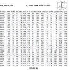 Steel Size Chart Steel Channel Sizes Chart Bedowntowndaytona Com