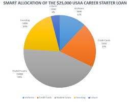 Usaa Pay Chart 2017 New Officers And The Usaa Career Starter Loan Usmc Officer