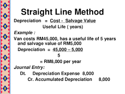 Straight Line Depreciation Salvage Value Topic 6 Non Current Asset
