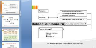 Презентация к диплому Совершенствование системы управления   Совершенствование системы управления персоналом организации Вы можете получить этот пример в хорошем качестве на свою почту или заказать выполнение