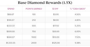 Diamond Points Chart Current Ulta Coupon Codes Deals September 2019