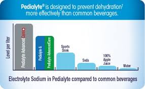 Gatorade Powerade Vs Pedialyte Which Is The Healthiest
