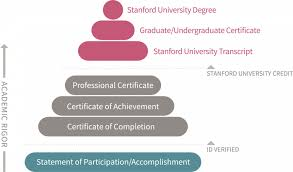 What Is Course Completion Certificate Stanford Credentials Stanford Online