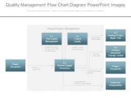 Quality Management Organization Chart Quality Management Flow Chart Diagram Powerpoint Images