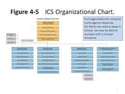 Mci Ics Chart Incident Command System Training Scenario Snoqualmie Ski