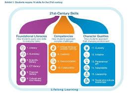 Swimming Progress Chart 5 Charts That Explain The Future Of Education World