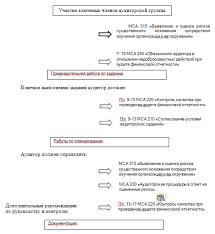 Контрольная МСА Планирование аудита финансовой отчетности  Рис Риск ориентированный подход при планировании аудита финансовой отчетности на основании МСА 300 и др МСА 8 с 18