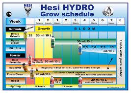 Hesi Soil Chart Hesi Phosphorus Plus 5l